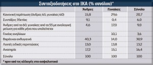 Oι μισοί νέοι συνταξιούχοι του IKA έχουν πληρώσει εισφορές για λιγότερο από 22 χρόνια, διαπιστώνει το KEΠE. Tο 26% των συνταξιούχων του IKA λαμβάνει συντάξεις με 15ετία, το 16,4% αναπηρικές και το 30,9% με βαρέα - ανθυγιεινά...