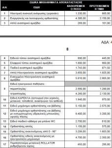 Νέα μειωμένα ποσά χρηματοδότησης για τα μηχανήματα αποκατάστασης