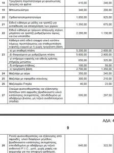 Νέα μειωμένα ποσά χρηματοδότησης για τα μαξιλάρια αναπηρικών αμαξιδίων