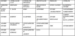 Συνεργαζόμενες τράπεζες με το σύστημα DIAS PAY